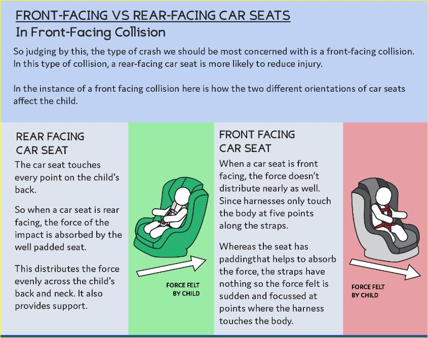 Bodies Are Affected When Riding In Car Seats This Graphic Shows Why It Is So Important That Toddlers Stay Rear Facing Heres A Sneak Peak At Little